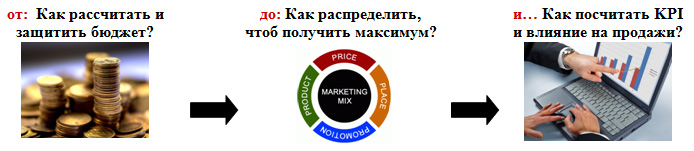 XVIII Бизнес-Форум TOP Marketing